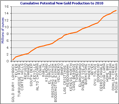 hubberts peak for gold and oil