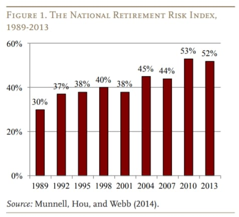 national retirement risk index 1983-2013